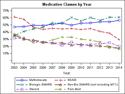 meds_by_year1
