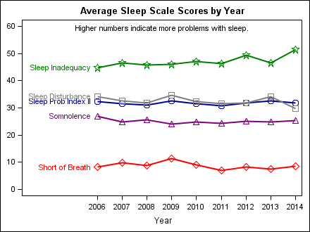 sleep_by_year1
