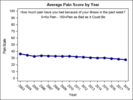 pain_by_year1