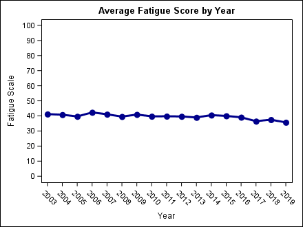 fatigue_by_year1