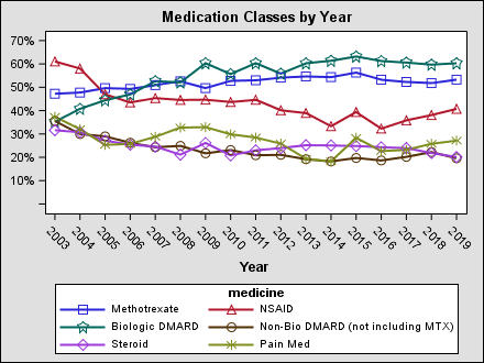 meds_by_year2